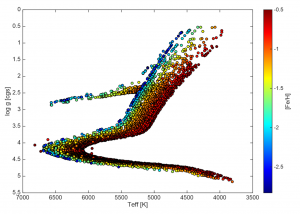 Randomly selected subset of the mock target catalog for the Milky Way Halo High-Resolution survey. It contains stars in all relevant evolutionary stages; i.e., dwarfs, subgiants, giants, as well as horizontal-branch stars.